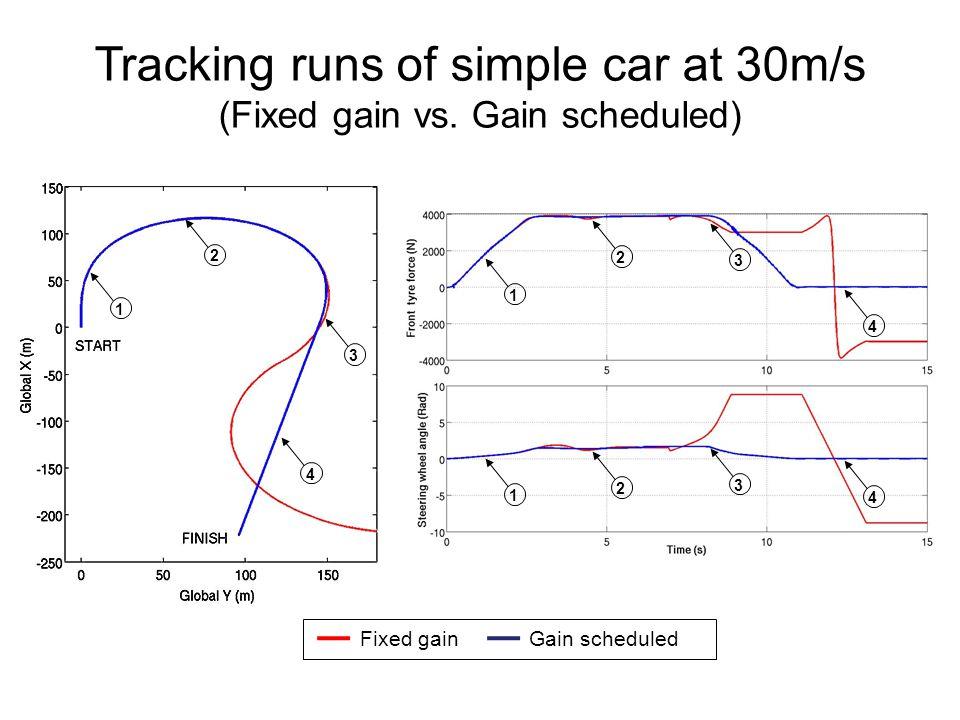 Tracking runs of simple car at 30m/s (Fixed gain vs.