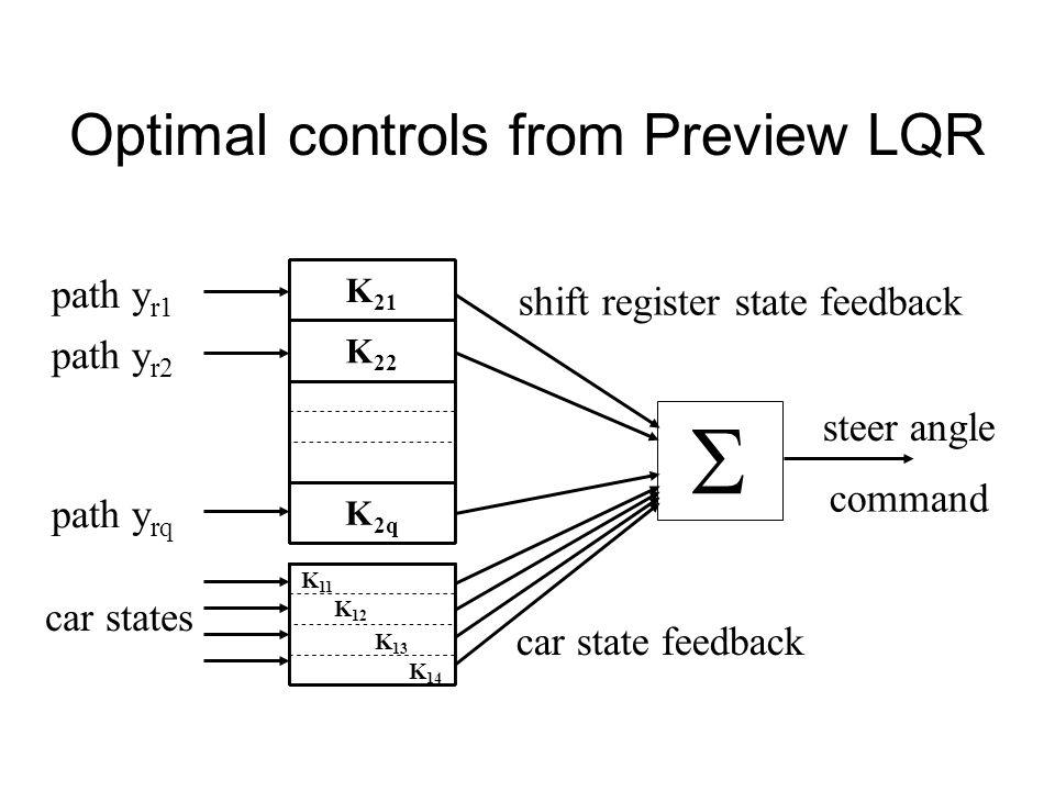 K 21 K 22 K 2q car state feedback car states path y r1 path y r2 path y rq steer angle command K 11 K 12 K 13 K 14  Optimal controls from Preview LQR