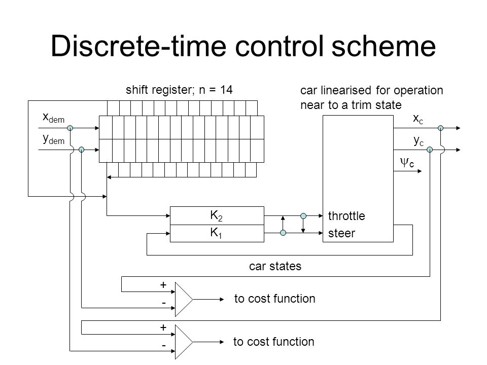 Discrete-time control scheme x dem y dem car linearised for operation near to a trim state K1K1 K2K2 car states xcxc ycyc shift register; n = 14 throttle steer cc + - to cost function + -