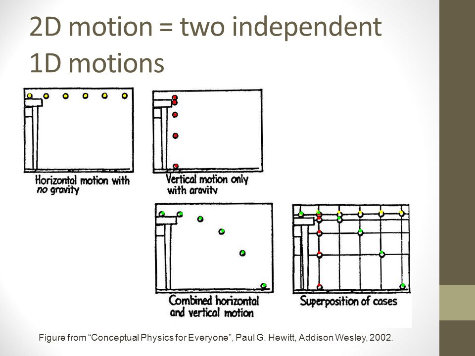 "2D motion = two independent 1D motions Figure from ""Conceptual Physics for Everyone"", Paul G. Hewitt, Addison Wesley, 2002."