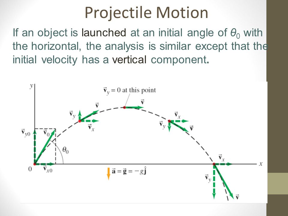 Projectile Motion If an object is launched at an initial angle of θ 0 with the horizontal, the analysis is similar except that the initial velocity ha