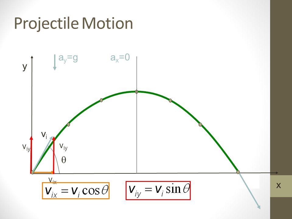 Projectile Motion y x a y =ga x =0 v ix  vivi v iy