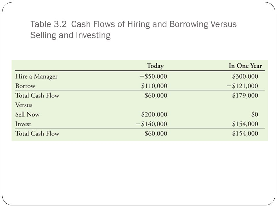 Table 3.2 Cash Flows of Hiring and Borrowing Versus Selling and Investing