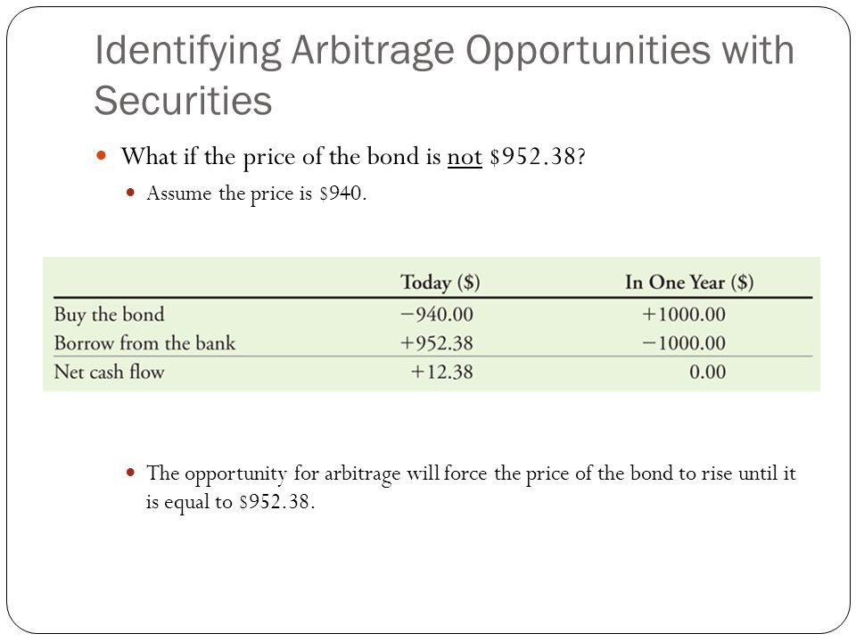 Identifying Arbitrage Opportunities with Securities What if the price of the bond is not $952.38? Assume the price is $940. The opportunity for arbitr