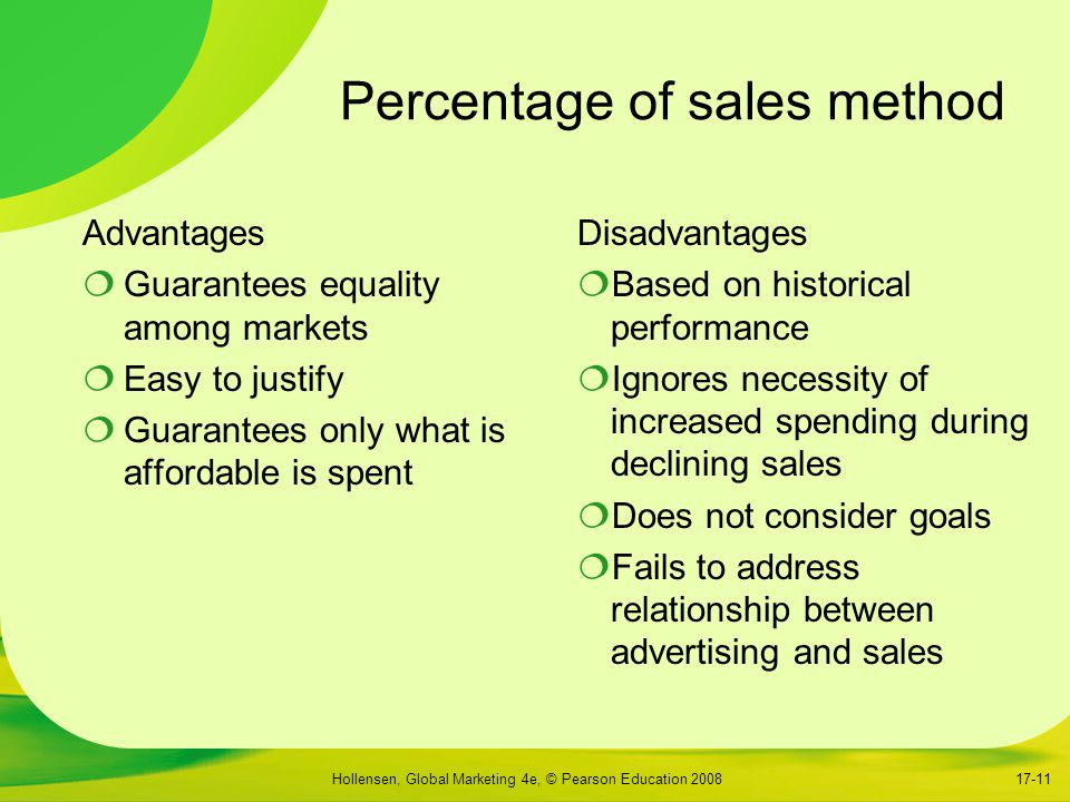 Hollensen, Global Marketing 4e, © Pearson Education 200817-11 Percentage of sales method Advantages  Guarantees equality among markets  Easy to justify  Guarantees only what is affordable is spent Disadvantages  Based on historical performance  Ignores necessity of increased spending during declining sales  Does not consider goals  Fails to address relationship between advertising and sales