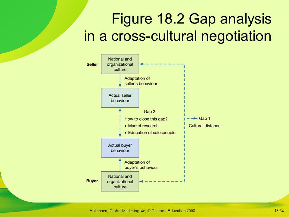 Hollensen, Global Marketing 4e, © Pearson Education 200818-34 Figure 18.2 Gap analysis in a cross-cultural negotiation