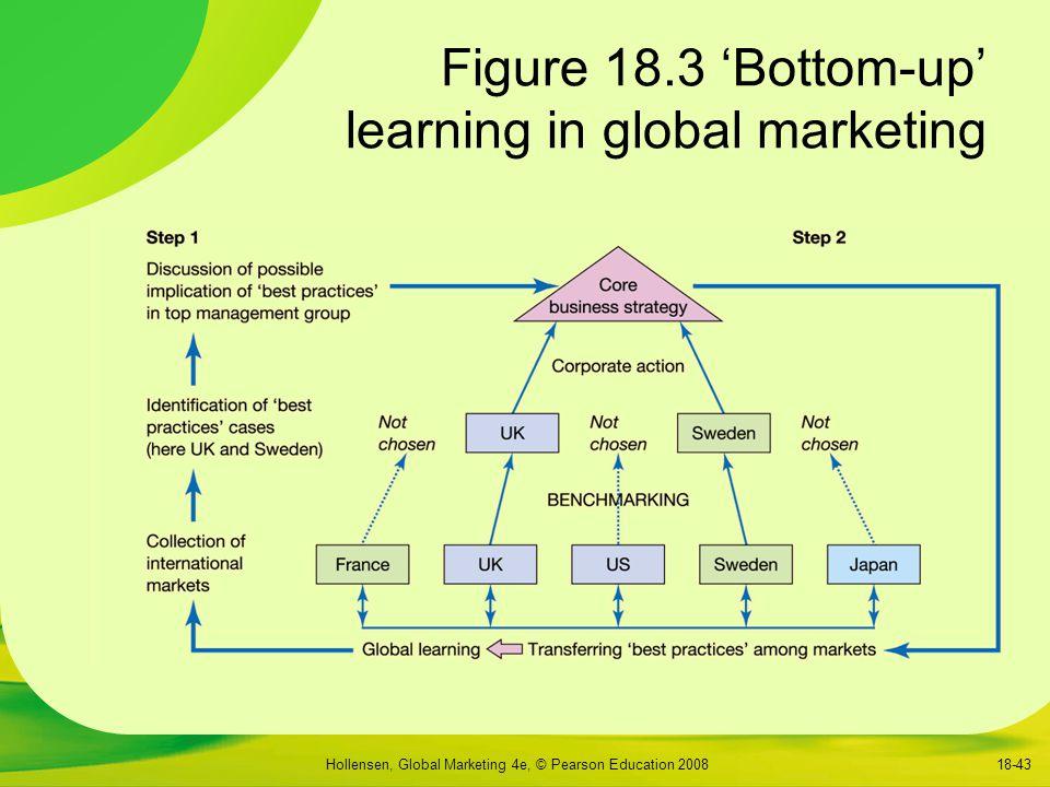 Hollensen, Global Marketing 4e, © Pearson Education 200818-43 Figure 18.3 'Bottom-up' learning in global marketing