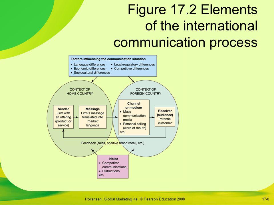 Hollensen, Global Marketing 4e, © Pearson Education 200817-8 Figure 17.2 Elements of the international communication process