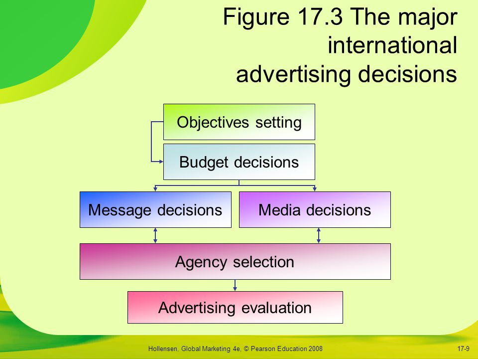 Hollensen, Global Marketing 4e, © Pearson Education 200817-9 Figure 17.3 The major international advertising decisions Objectives setting Budget decisions Message decisionsMedia decisions Agency selection Advertising evaluation