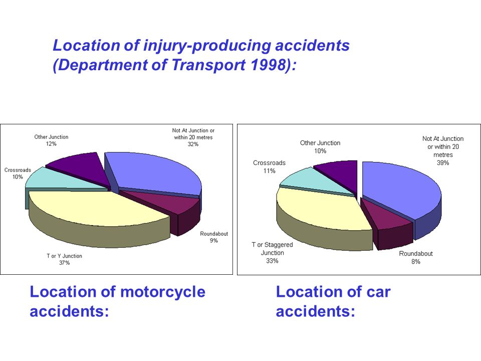 Location of motorcycle accidents: Location of car accidents: Location of injury-producing accidents (Department of Transport 1998):