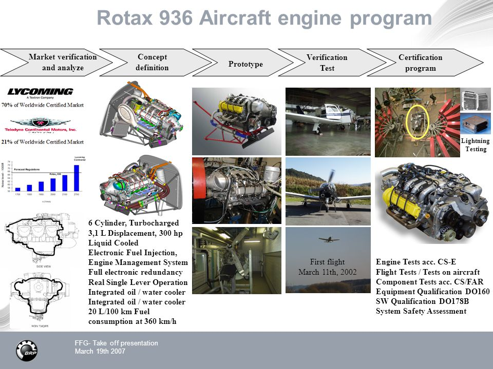 FFG- Take off presentation March 19th 2007 Rotax 936 Aircraft engine program Market verification and analyze Concept definition Prototype Certification program Verification Test Engine Tests acc.