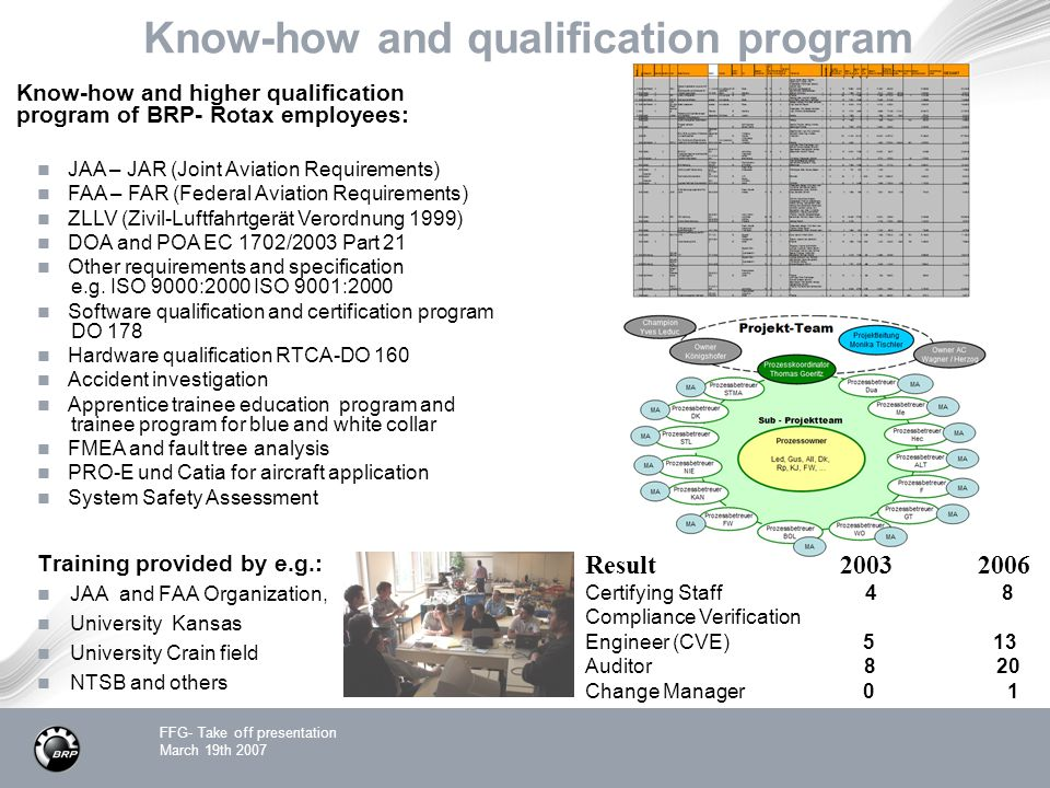 FFG- Take off presentation March 19th 2007 Know-how and qualification program Training provided by e.g.: JAA and FAA Organization, University Kansas University Crain field NTSB and others Result 2003 2006 Certifying Staff 4 8 Compliance Verification Engineer (CVE) 5 13 Auditor 8 20 Change Manager 0 1 Know-how and higher qualification program of BRP- Rotax employees: JAA – JAR (Joint Aviation Requirements) FAA – FAR (Federal Aviation Requirements) ZLLV (Zivil-Luftfahrtgerät Verordnung 1999) DOA and POA EC 1702/2003 Part 21 Other requirements and specification e.g.