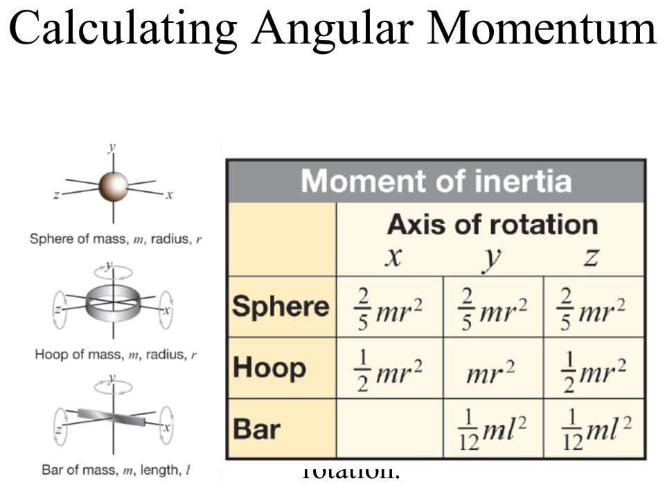 Calculating Angular Momentum The moment of inertia of an object is the average of mass times radius squared for the whole object.
