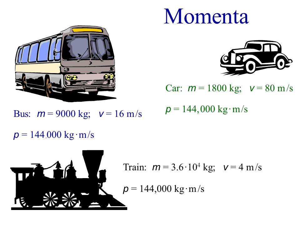Momenta Bus: m = 9000 kg; v = 16 m /s p = 144, 000 kg · m /s Train: m = 3.6 ·10 4 kg; v = 4 m /s p = 144,000 kg · m /s Car: m = 1800 kg; v = 80 m /s p = 144, 000 kg · m /s
