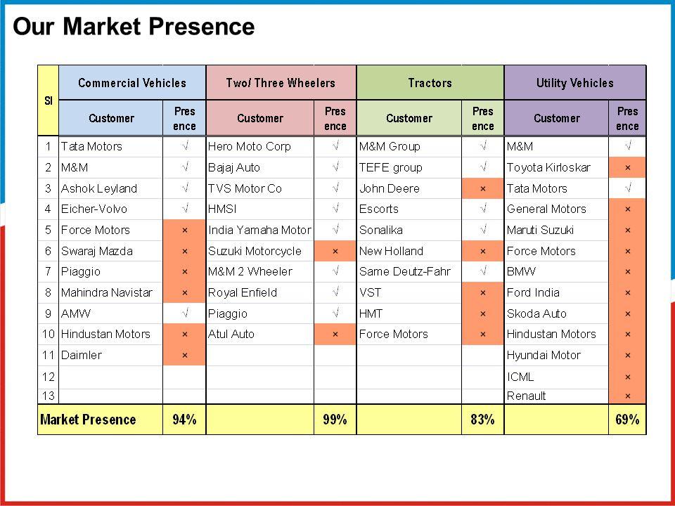 Our Market Presence
