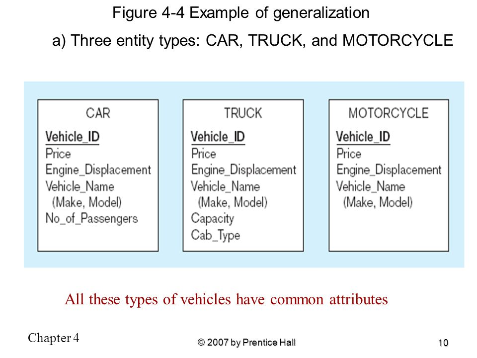 Chapter 4 © 2007 by Prentice Hall 10 Figure 4-4 Example of generalization a) Three entity types: CAR, TRUCK, and MOTORCYCLE All these types of vehicle