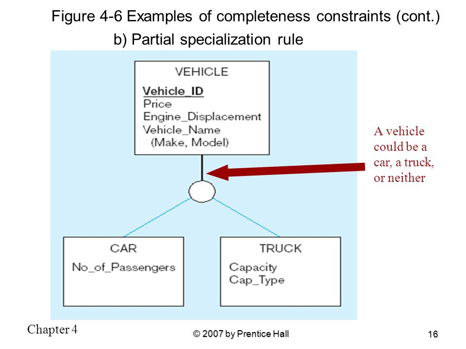 Chapter 4 © 2007 by Prentice Hall 16 b) Partial specialization rule A vehicle could be a car, a truck, or neither Figure 4-6 Examples of completeness