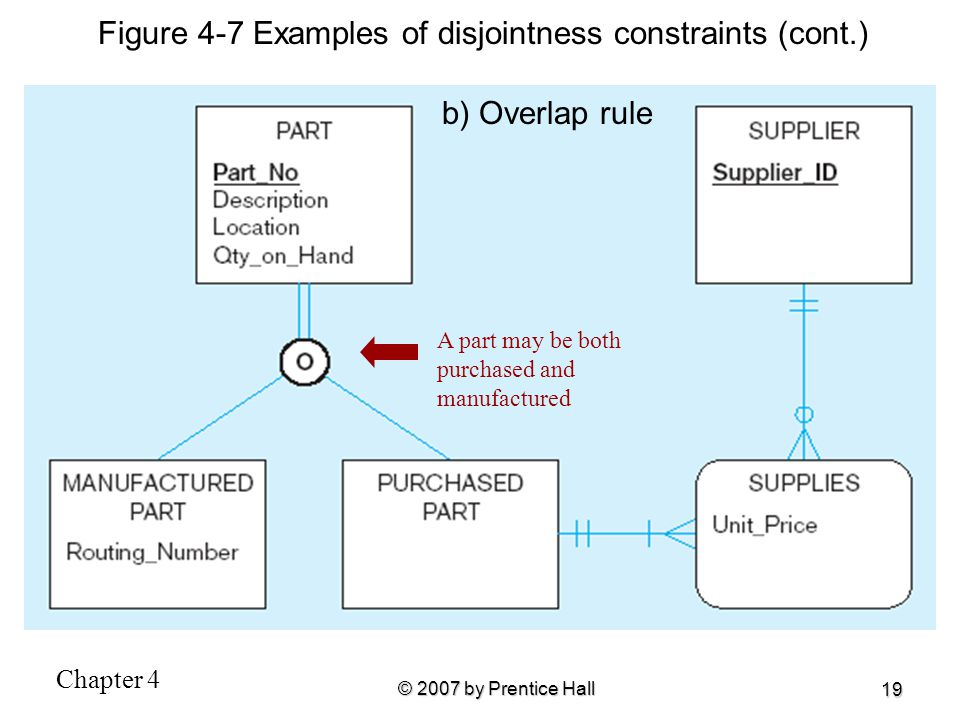 Chapter 4 © 2007 by Prentice Hall 19 b) Overlap rule A part may be both purchased and manufactured Figure 4-7 Examples of disjointness constraints (co