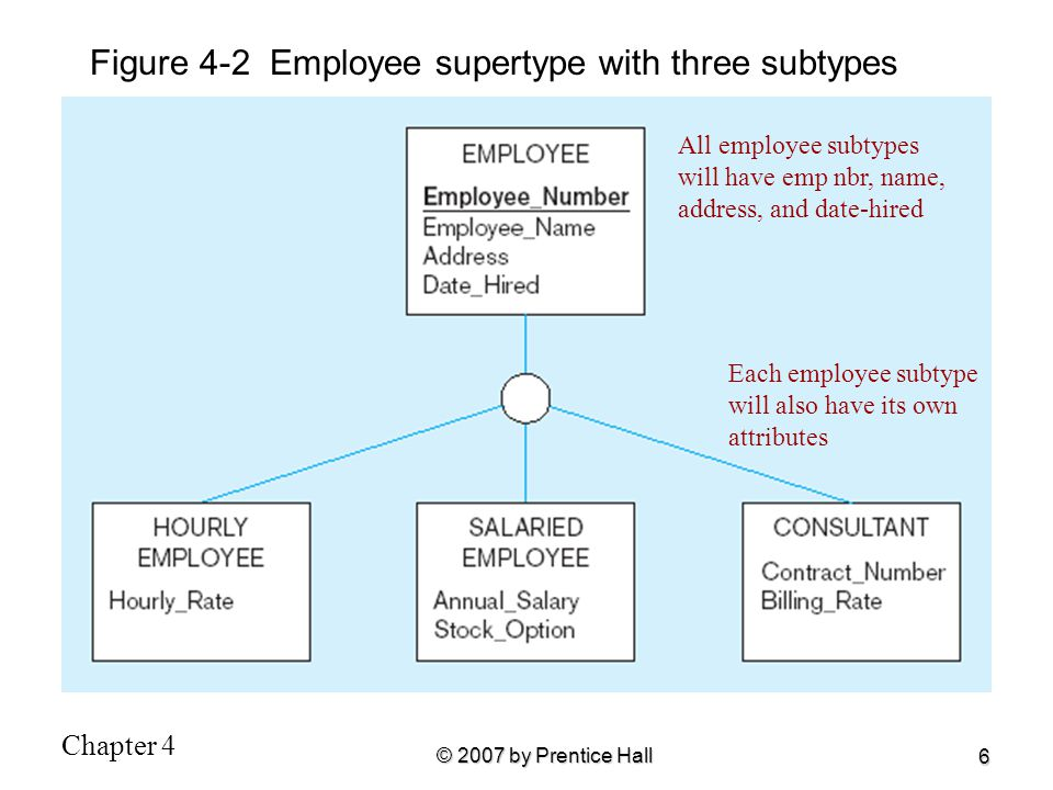 Chapter 4 © 2007 by Prentice Hall 6 Figure 4-2 Employee supertype with three subtypes All employee subtypes will have emp nbr, name, address, and date