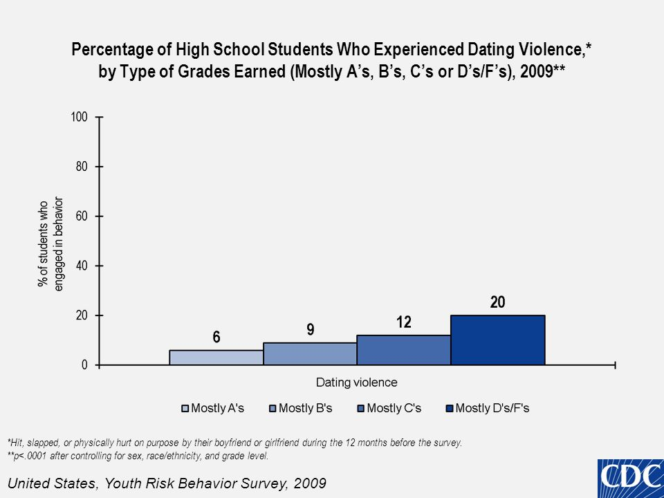 Percentage of High School Students Who Experienced Dating Violence,* by Type of Grades Earned (Mostly A's, B's, C's or D's/F's), 2009** *Hit, slapped,