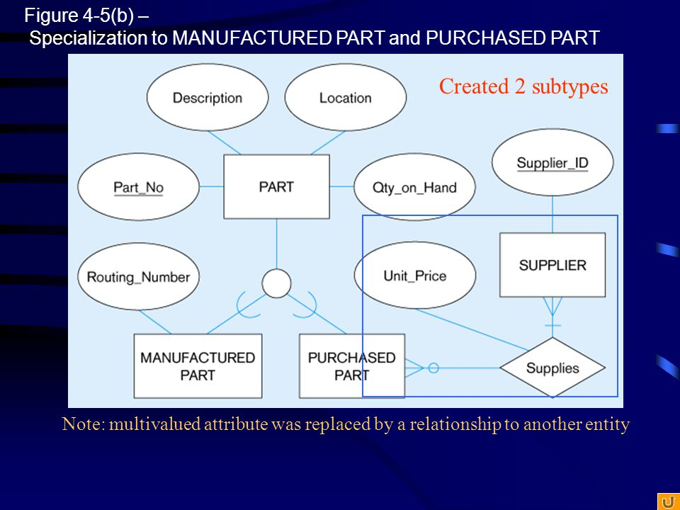 Figure 4-5(b) – Specialization to MANUFACTURED PART and PURCHASED PART Note: multivalued attribute was replaced by a relationship to another entity Cr