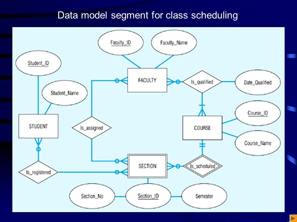 Data model segment for class scheduling