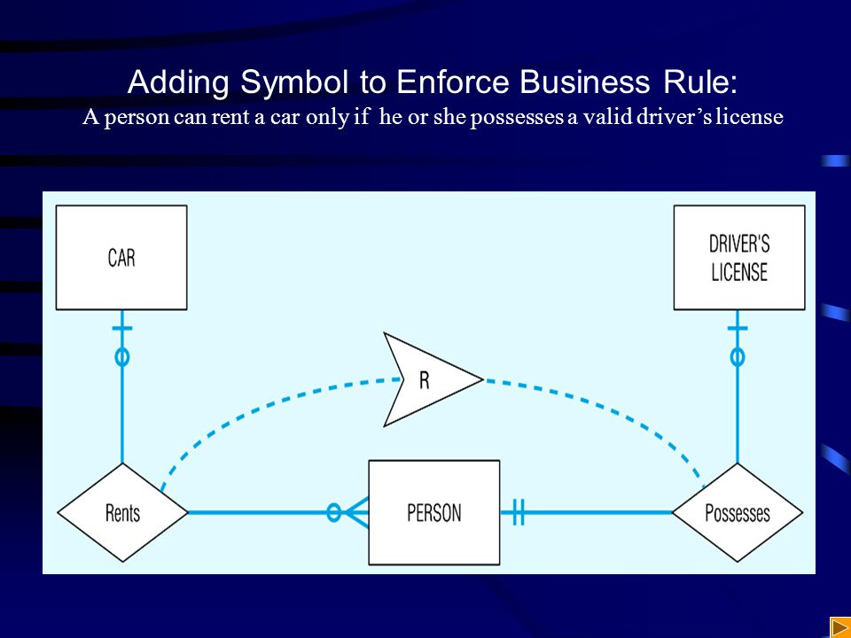 Adding Symbol to Enforce Business Rule: A person can rent a car only if he or she possesses a valid driver's license