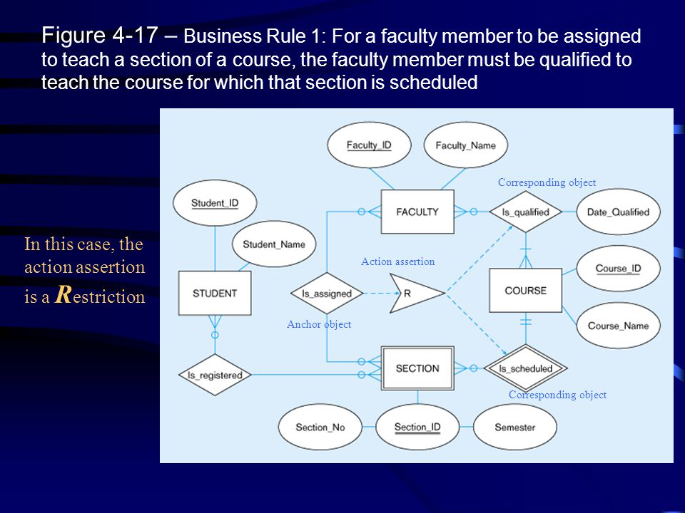Figure 4-17 – Business Rule 1: For a faculty member to be assigned to teach a section of a course, the faculty member must be qualified to teach the c