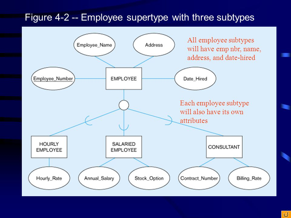 Figure 4-3 -- Supertype/subtype relationships in a hospital Both outpatients and resident patients are cared for by a responsible physician Only resident patients are assigned to a bed