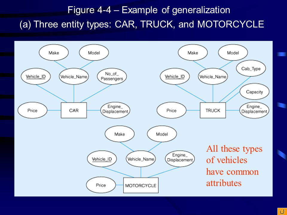Figure 4-4(b) – Generalization to VEHICLE supertype So we put the shared attributes in a supertype Note: no subtype for motorcycle, since it has no unique attributes
