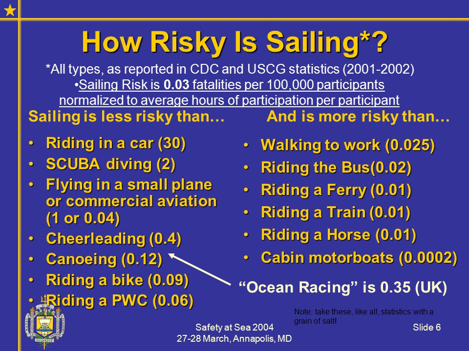 Safety at Sea 2004 27-28 March, Annapolis, MD Slide 6 How Risky Is Sailing*.