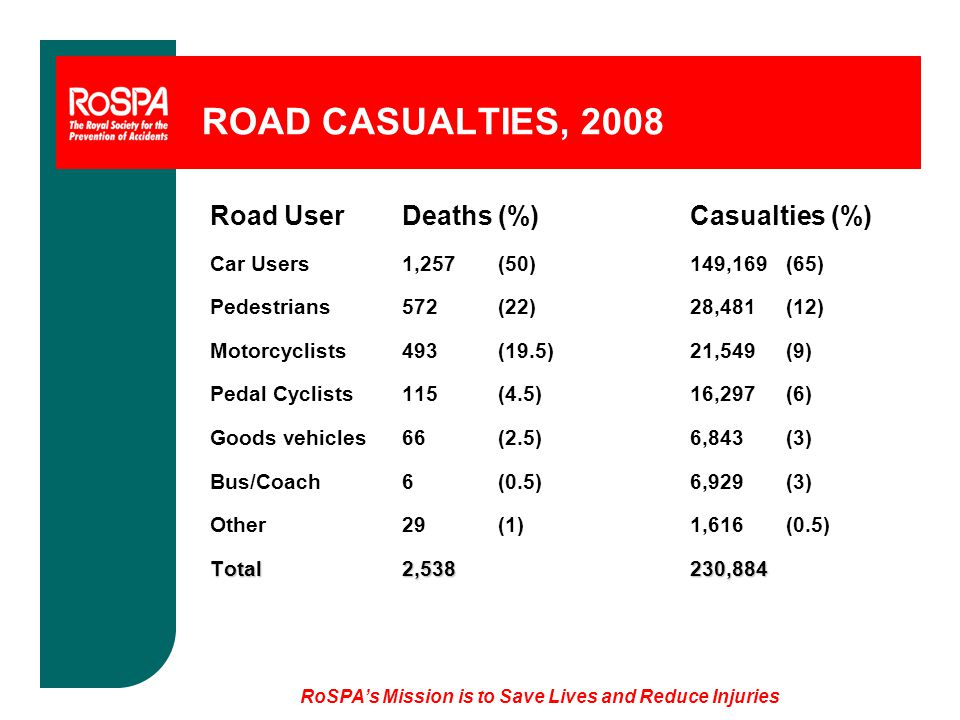 ROAD CASUALTIES, 2008 Road UserDeaths(%)Casualties (%) Car Users1,257(50)149,169 (65) Pedestrians572(22)28,481(12) Motorcyclists493(19.5)21,549(9) Pedal Cyclists115(4.5)16,297(6) Goods vehicles66(2.5)6,843(3) Bus/Coach 6(0.5)6,929(3) Other29(1)1,616(0.5) Total2,538230,884 RoSPA's Mission is to Save Lives and Reduce Injuries