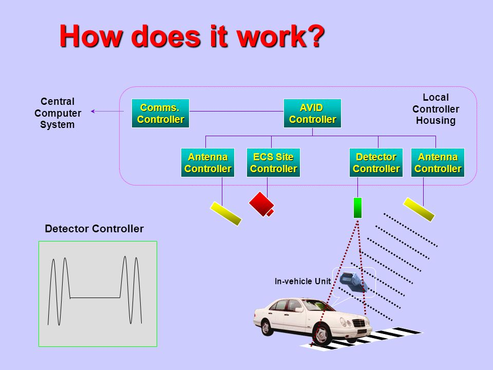 How does it work? AntennaController ECS Site ControllerDetectorControllerAntennaController AVIDControllerComms.Controller Central Computer System Loca