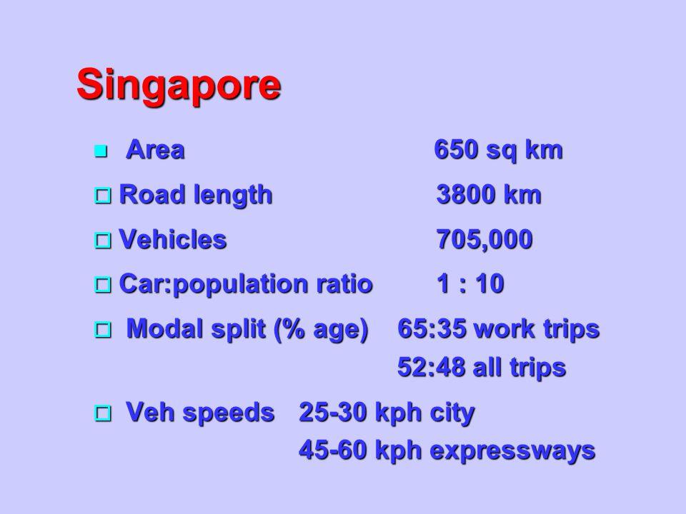 Singapore n Area 650 sq km o Road length3800 km o Vehicles705,000 o Car:population ratio1 : 10 o Modal split (% age) 65:35 work trips 52:48 all trips