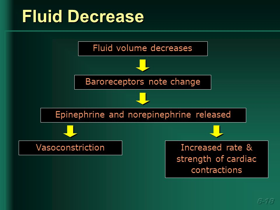 Fluid Decrease Fluid volume decreases Baroreceptors note change Epinephrine and norepinephrine released Vasoconstriction Increased rate & strength of cardiac contractions