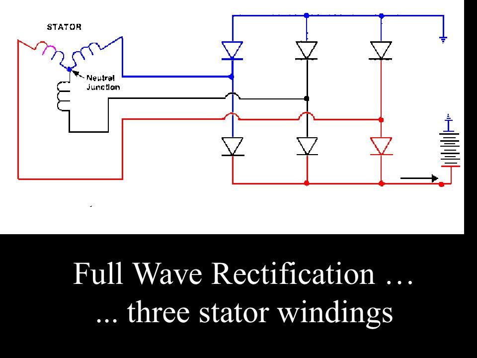 Full Wave Rectification …... three stator windings