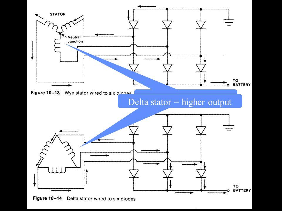 Y stator = lower output Delta stator = higher output