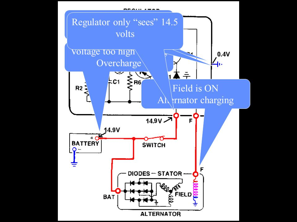 """Field is ON Alternator charging Voltage too high causing Overcharge Overcharge caused by volt drop in ground Regulator only """"sees"""" 14.5 volts"""
