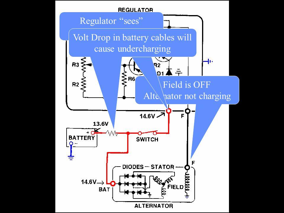 "Field is OFF Alternator not charging Regulator ""sees"" alternator voltage Volt Drop in battery cables will cause undercharging"