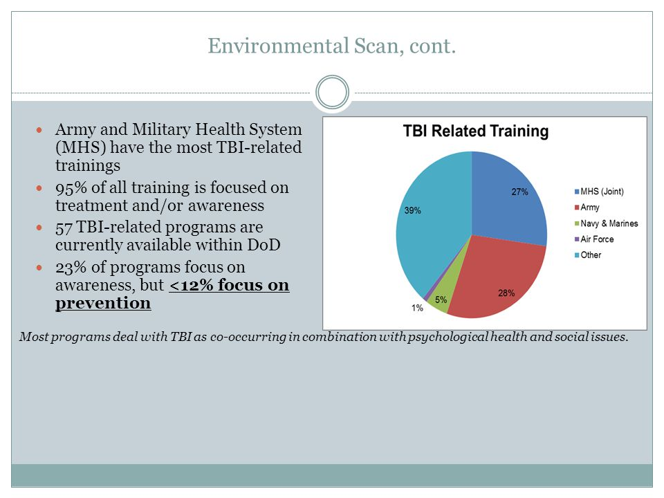 Environmental Scan, cont. Army and Military Health System (MHS) have the most TBI-related trainings 95% of all training is focused on treatment and/or