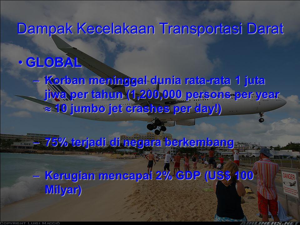 Dampak Kecelakaan Transportasi Darat GLOBALGLOBAL –Korban meninggal dunia rata-rata 1 juta jiwa per tahun (1,200,000 persons per year  10 jumbo jet crashes per day!) –75% terjadi di negara berkembang –Kerugian mencapai 2% GDP (US$ 100 Milyar)