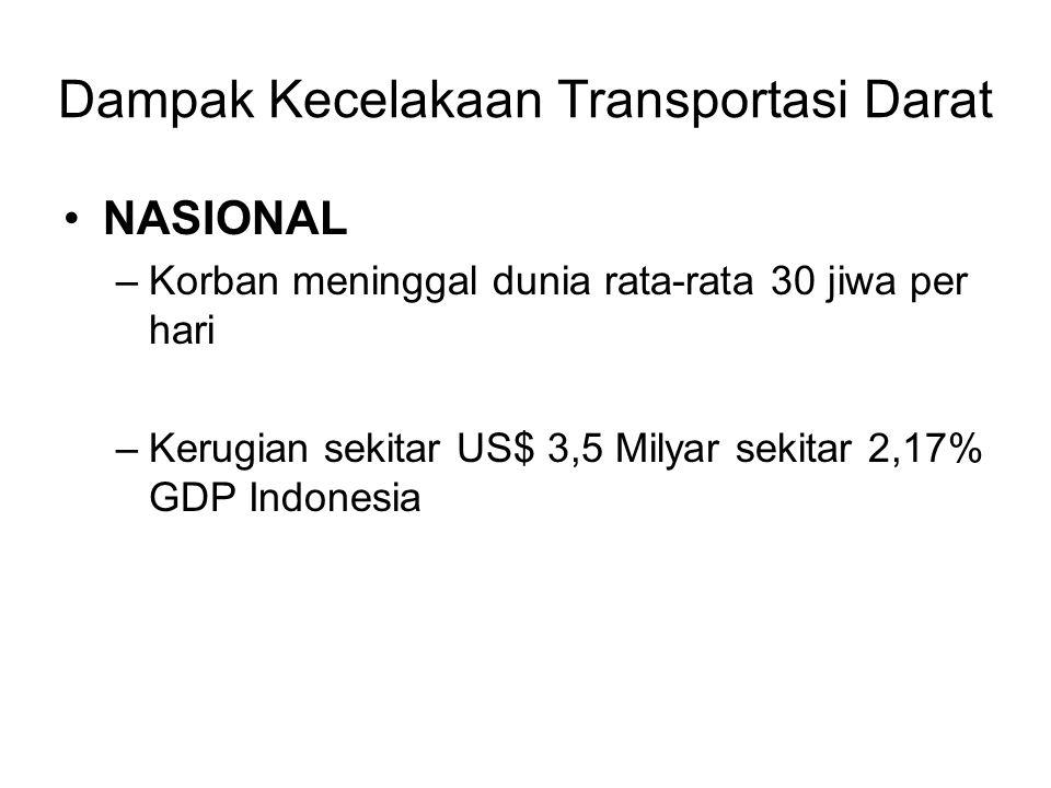 Dampak Kecelakaan Transportasi Darat NASIONAL –Korban meninggal dunia rata-rata 30 jiwa per hari –Kerugian sekitar US$ 3,5 Milyar sekitar 2,17% GDP Indonesia