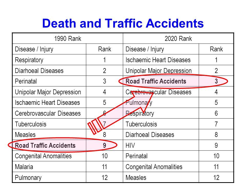 Death and Traffic Accidents 1990 Rank2020 Rank Disease / InjuryRankDisease / InjuryRank Respiratory1Ischaemic Heart Diseases1 Diarhoeal Diseases2Unipolar Major Depression2 Perinatal3 Road Traffic Accidents3 Unipolar Major Depression4Cerebrovascular Diseases4 Ischaemic Heart Diseases5Pulmonary5 Cerebrovascular Diseases6Respiratory6 Tuberculosis7 7 Measles8Diarhoeal Diseases8 Road Traffic Accidents9 HIV9 Congenital Anomalities10Perinatal10 Malaria11Congenital Anomalities11 Pulmonary12Measles12