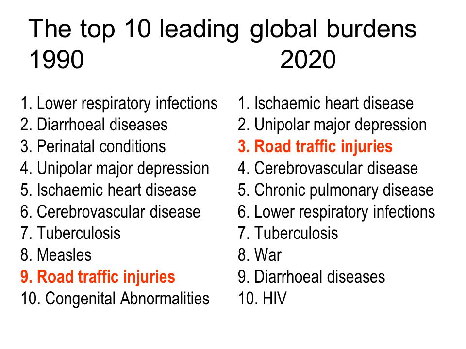 The top 10 leading global burdens 1990 2020 1. Lower respiratory infections 2.