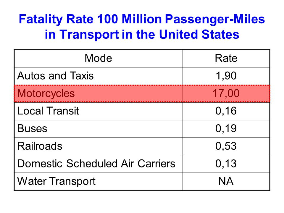Fatality Rate 100 Million Passenger-Miles in Transport in the United States ModeRate Autos and Taxis1,90 Motorcycles17,00 Local Transit0,16 Buses0,19 Railroads0,53 Domestic Scheduled Air Carriers0,13 Water TransportNA