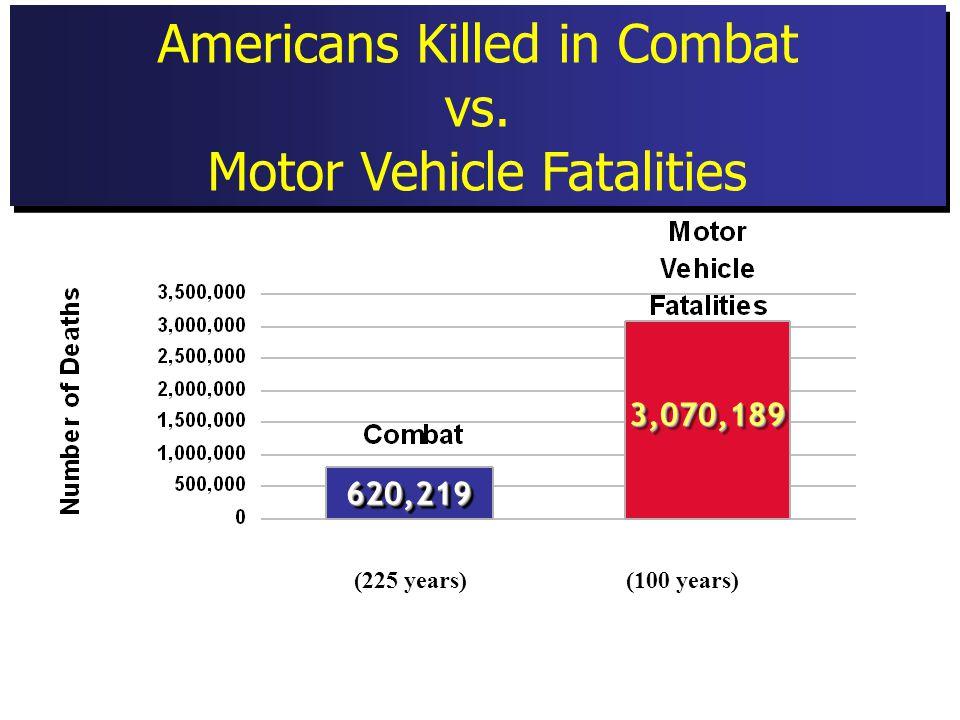 Americans Killed in Combat vs Motor Vehicle Fatalities – Big picture Americans Killed in Combat vs.
