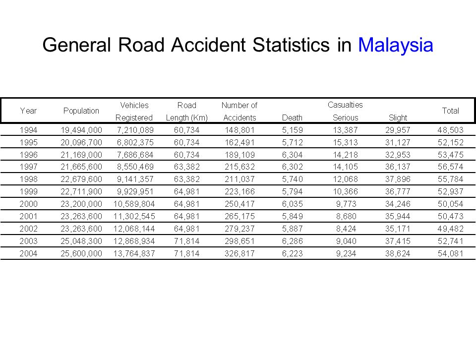 General Road Accident Statistics in Malaysia