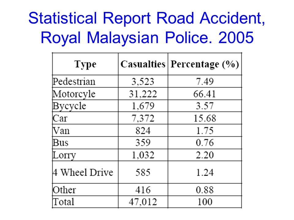 Statistical Report Road Accident, Royal Malaysian Police. 2005
