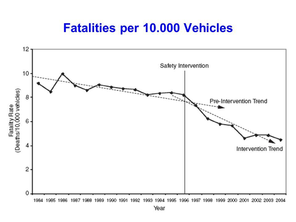 Fatalities per 10.000 Vehicles