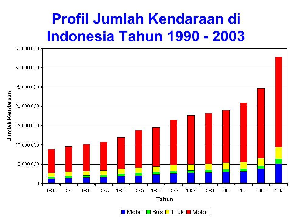 Profil Jumlah Kendaraan di Indonesia Tahun 1990 - 2003
